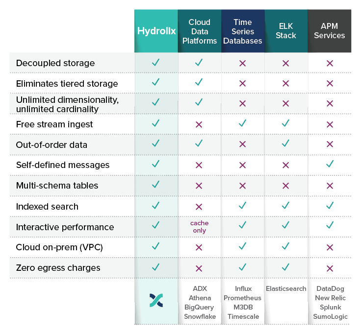 Hydrolix comparison table